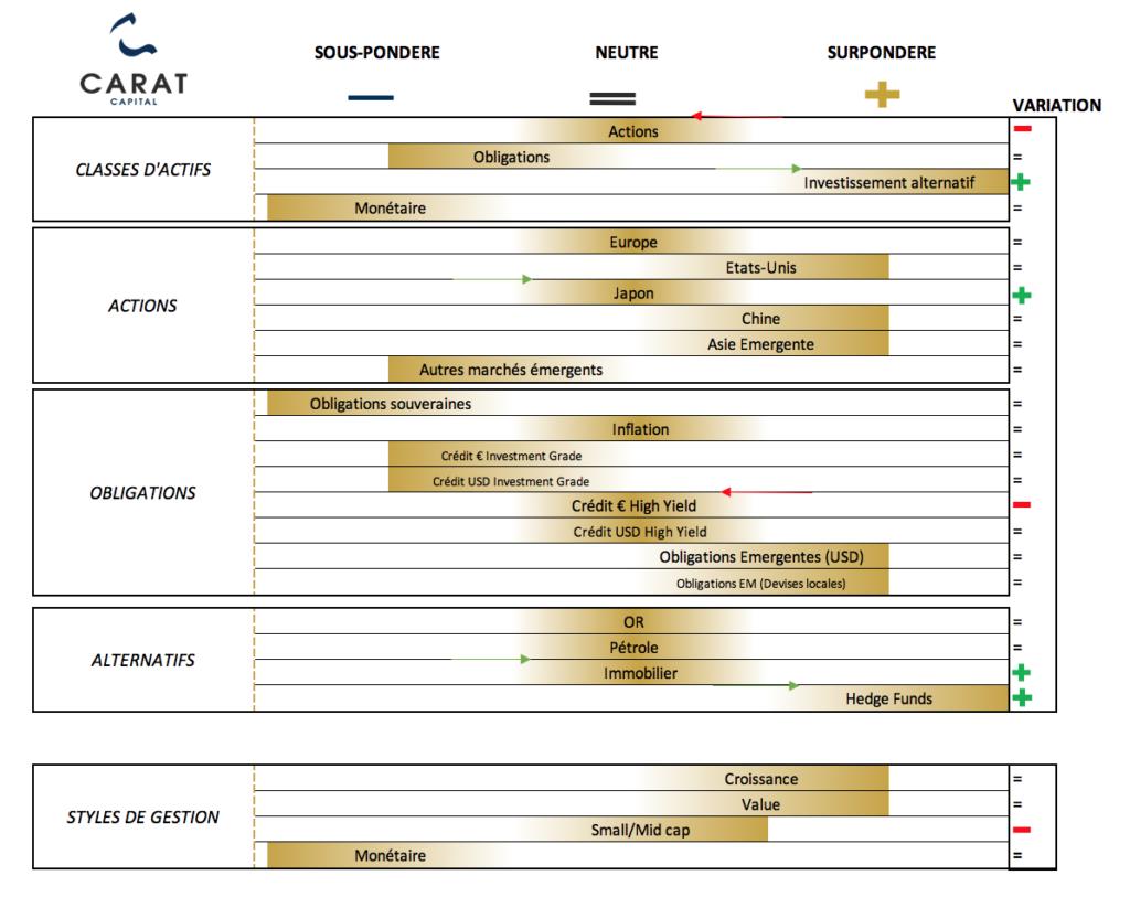Tableau des convictions Carat Capital Juin 2021